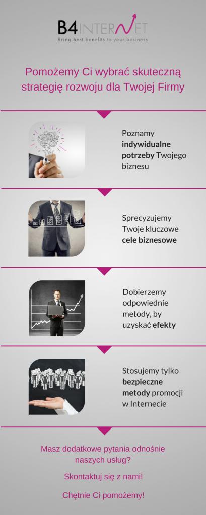 B4Internet - Strategia biznesowa