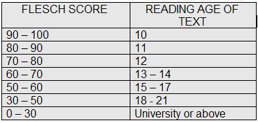 Flesch Score wartościuje czytelność treści