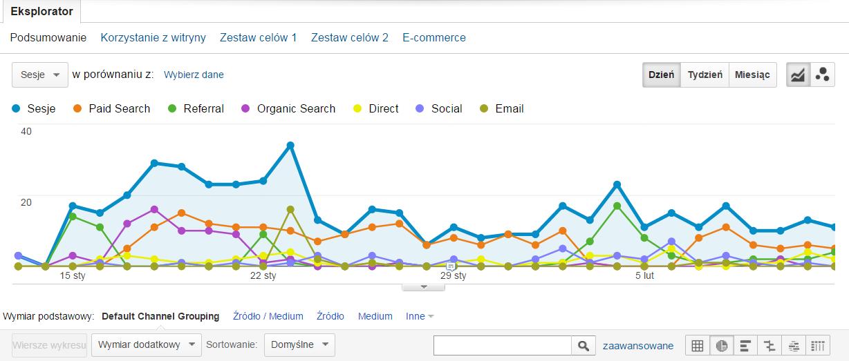Google Analytics - wykres ruchu na stronie