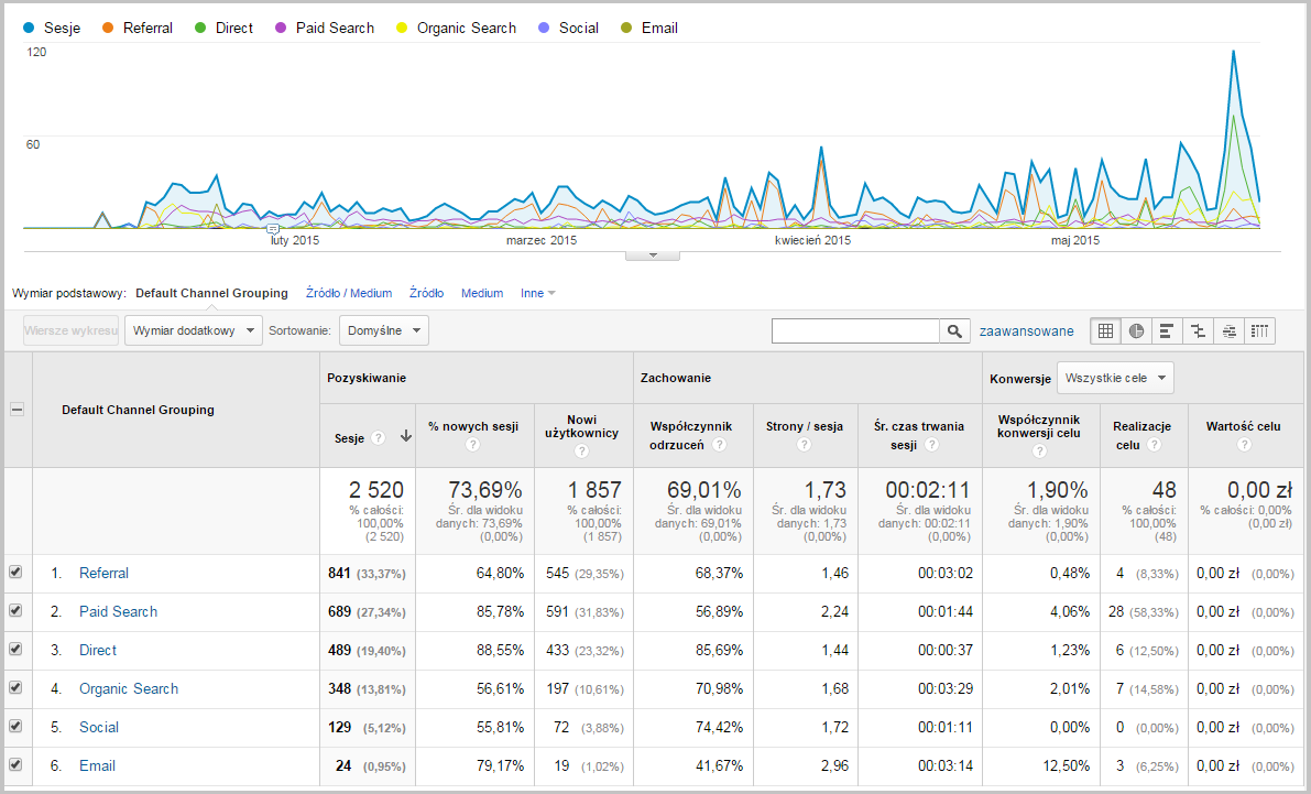 Analiza kanałów pozyskiwania ruchu w Google Analytics