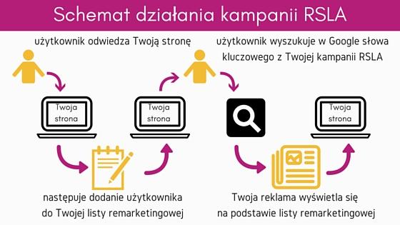 Schemat działania remarketingu w wyszukiwarce
