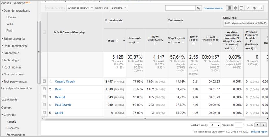 Kanały ruchu wg Google Analytics