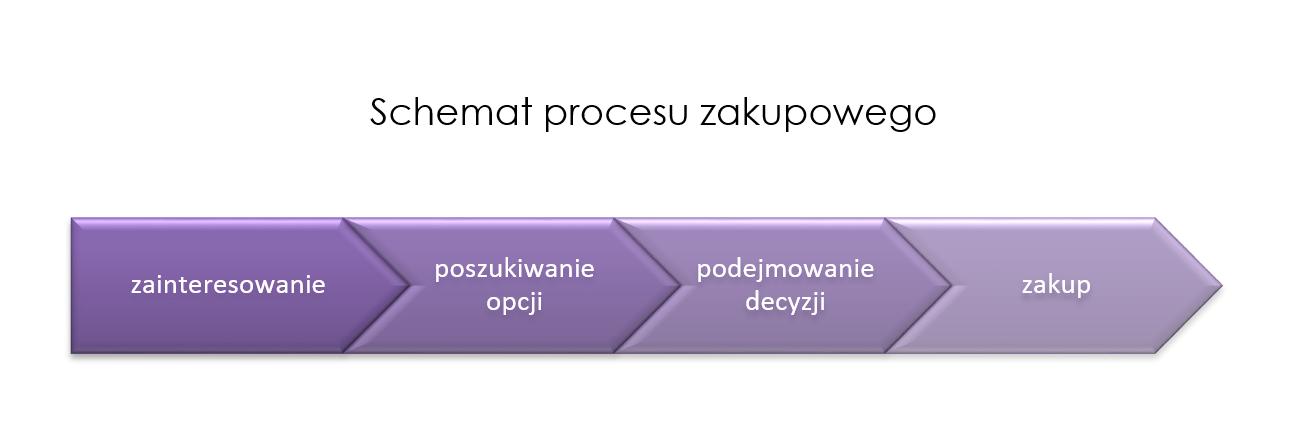 Proces zakupowy